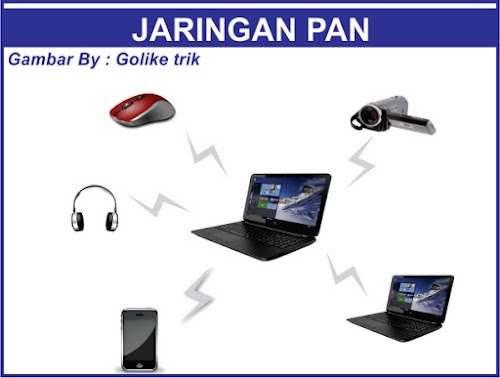 Apa itu LAN,MAN,WAN,PAN Dan Wireless
