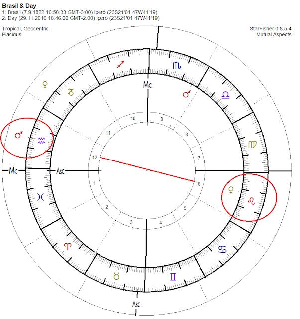 carta natal de brasil, sudarshan chakra astrology, vedic astrology, Atacires Explicación Completa, ciclo del 144, direcciones simbólicas, tragedia chapecoense 2016