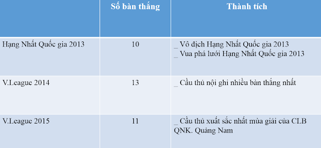 Bảng thống kê thành tích của Đinh Thanh Trung với đội bóng QNK. Quảng Nam trong 3 mùa giải gần đây.
