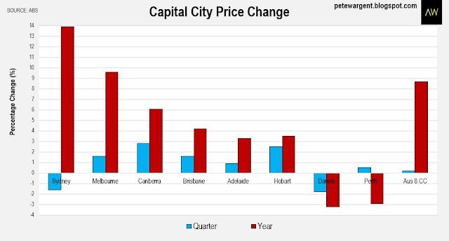 Capital city price change