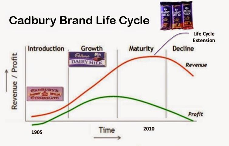 Growth stage cadbury dairy milk ppt