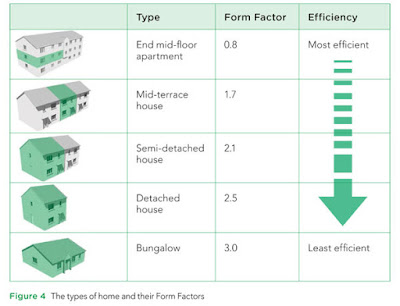 Types of home and their form factors.
