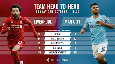 LIVERPOOL VS MANCHESTER CITY LIVE EPL 7.10.2018
