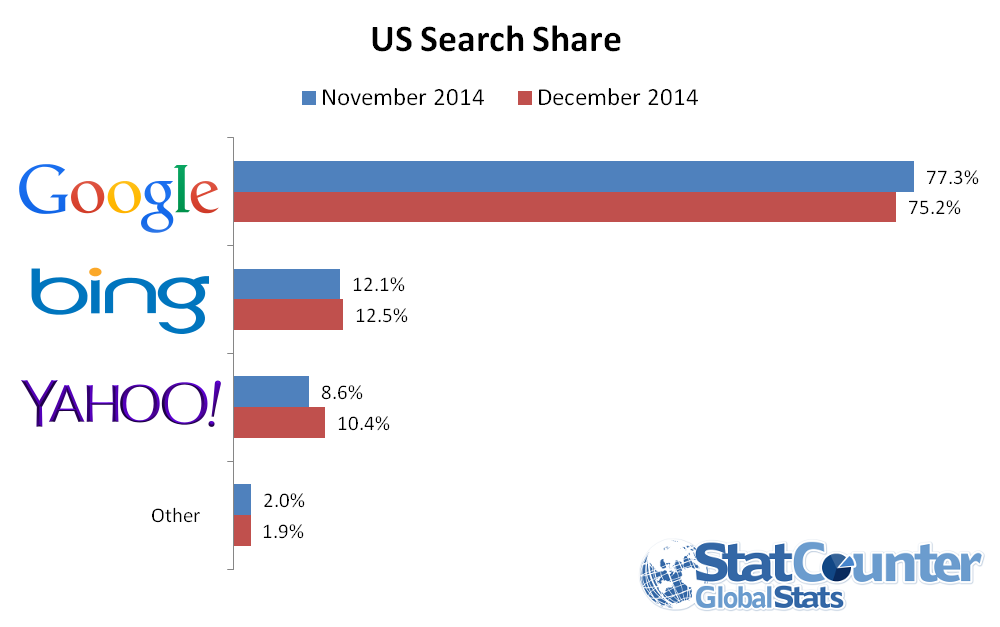 Yahoo Experiences Highest Search Share in 5 Years 2