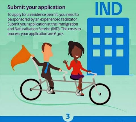 圖說: 提出入境居留申請,圖片來源: 荷蘭經濟部