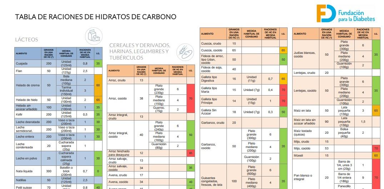 Yo soy irene info cantidades y raciones - Alimentos hidratos de carbono tabla ...
