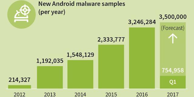 GDATA : Ditemukan Malware Baru Android Setiap 10 Detik Sekali