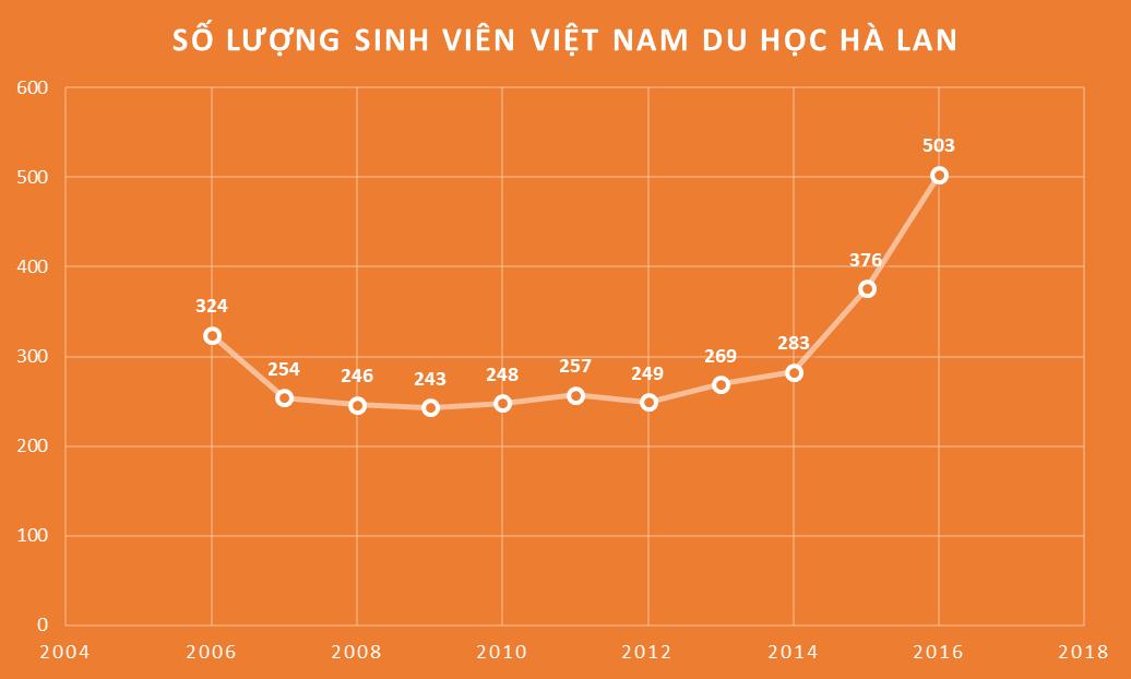 Số lượng sinh viên Việt Nam du học Hà Lan qua các năm