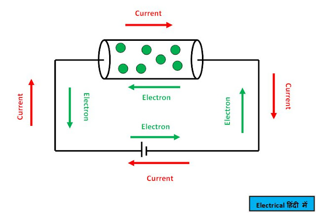 Electric Current किसे कहते है  Direction of Electric Current in Hindi  सूत्र  मापने का यंत्र