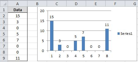 grafik standard