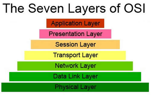 Pengertian Data Link Layer dan Fungsinya