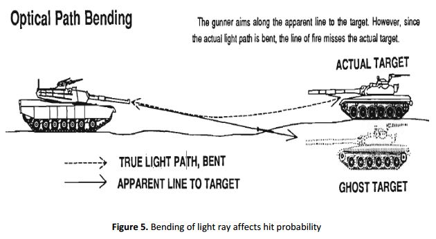 Fig 5: Bending of light ray affects hit probability