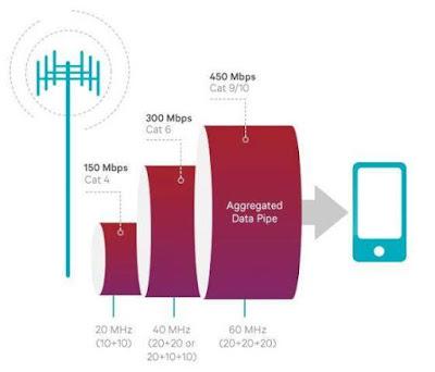 Carrier Aggregation yang Secara Teori Tawarkan 1Gbps