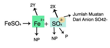 Cara Menentukan Bilangan Oksidasi Dari Unsur Yang Terdapat Di Dalam Senyawa Ion Poliatomik