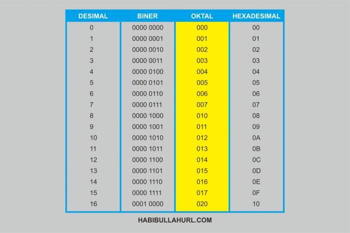 Sistem Bilangan Oktal