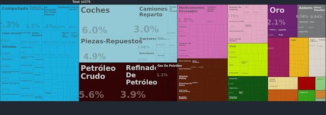 importaciones canada