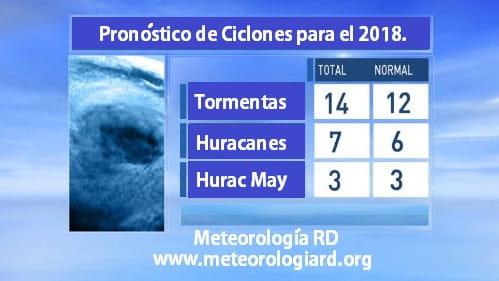temporada-de-huracanes-2018-pronostico