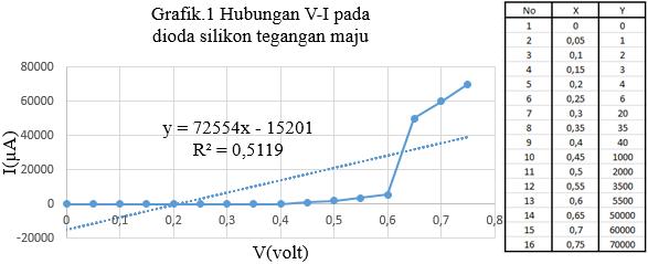 grafik dioda silikon tegangan maju