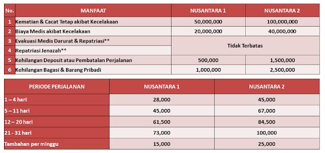 tabel 7