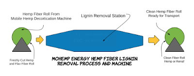 Scotts Contracting Hemp and Kenaf Lignin Removal Invention