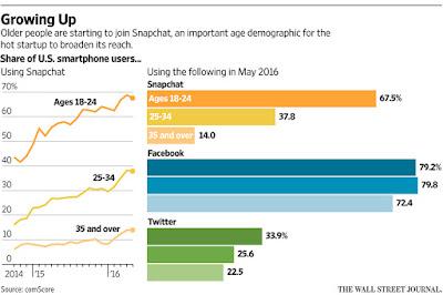 """ the demographics and metrics of snapchat"""