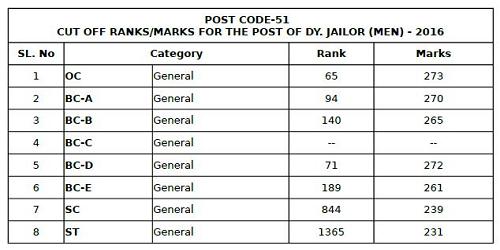 AP Deputy Jailor Cut off marks 2017