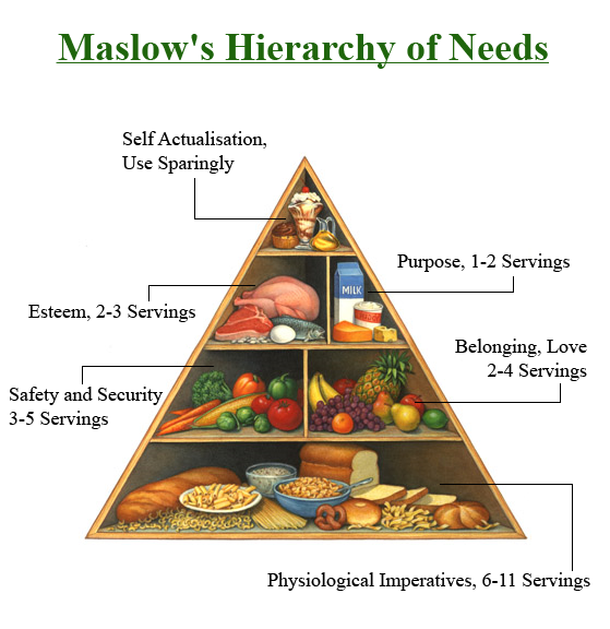 Therapy In Education Maslow S Hierarchy Of Needs Images