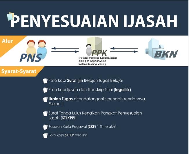 Syarat Kenaikan Pangkat PNS, Penyesuaian Ijazah dan Cara ...