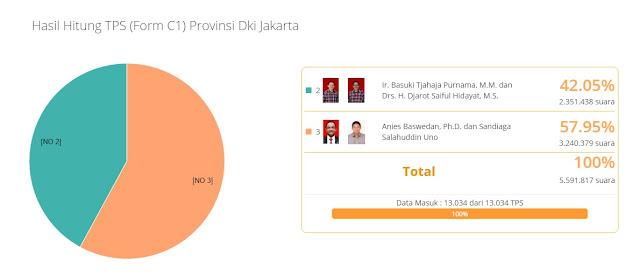 Hasil Sementara Pilkada DKI Jakarta 2017 .Grafis perolehan suara sementara pilkada DKI Jakarta putaran 2. Sumber : KPU