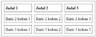 Cara Membuat Tabel dengan HTML dan CSS