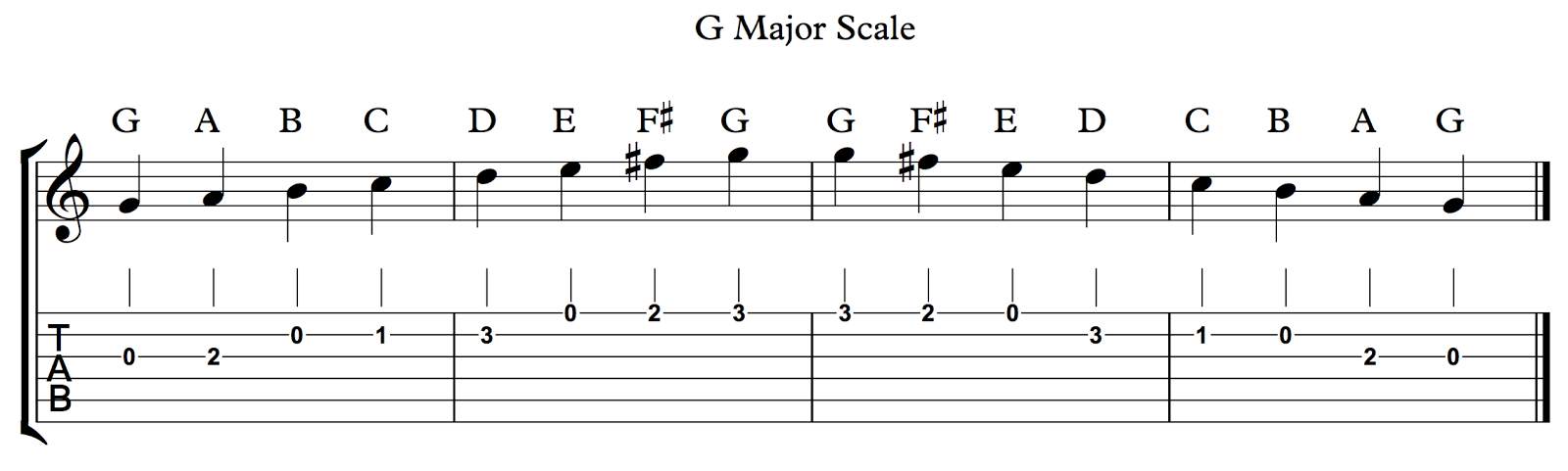 relationship between notes on a musical scale