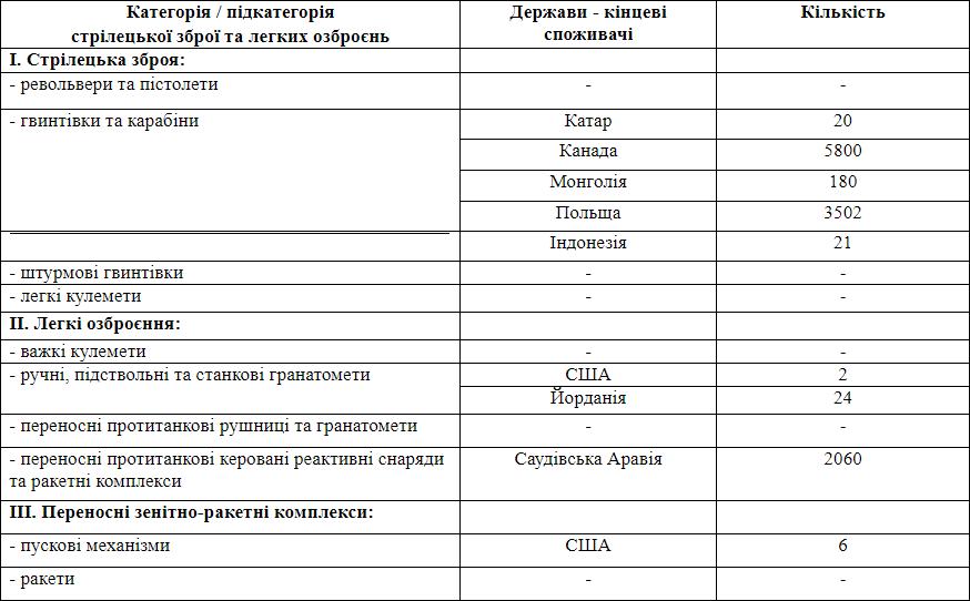 Звіт щодо експортних поставок зброї Україною в 2019 році
