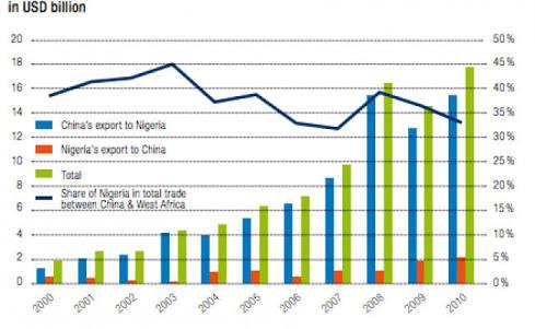 import oriented economy