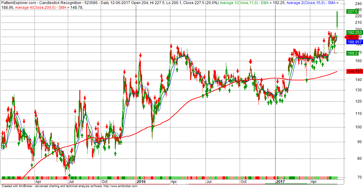 Nifty Next: Indian Toners & Developers Ltd ( 523586 )-A