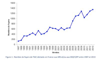 Quand la contamination passe par l'assiette et touche plus de deux personnes avec des symptômes, on parle de TIAC (Toxi-Infection Alimentaire Collective). C'est l'INVS qui surveille et le graph' est suffisamment parlant question évolution des TIAC au fils du temps: