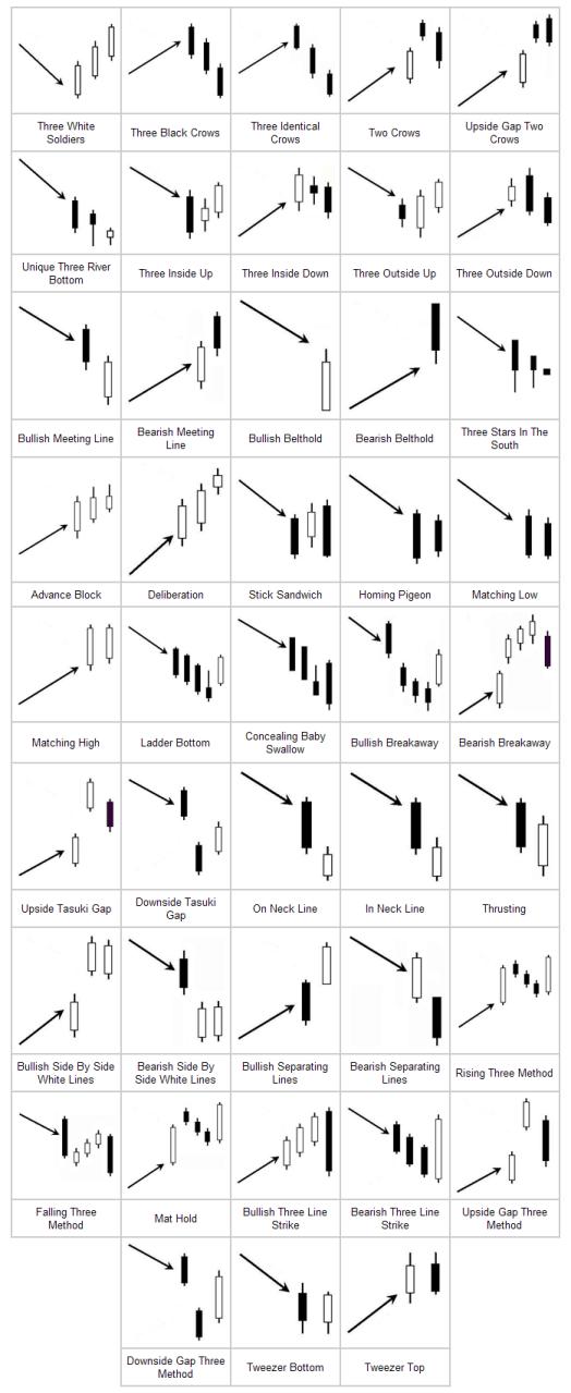Advanced patterns forex