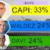 Capi lidera disputa ao Governo, aponta IBOPE no Amapá.