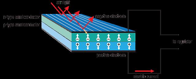 الخلايا الشمسية السيليكونيه