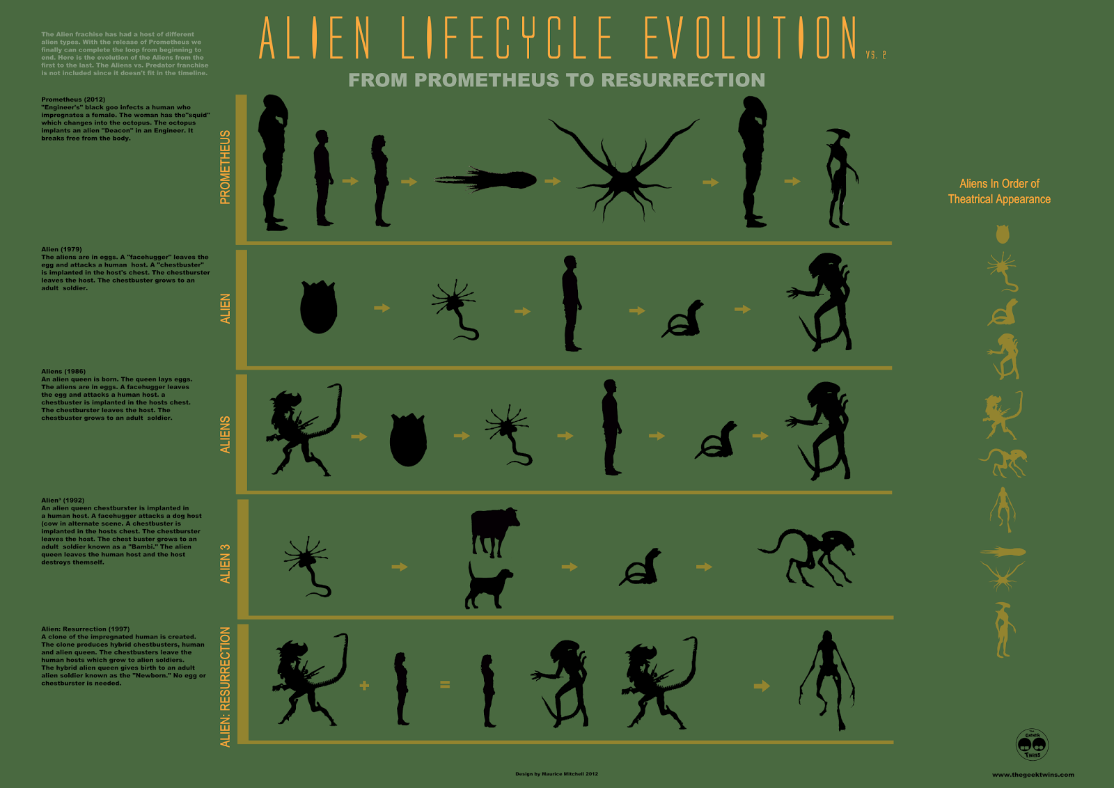Evolution of the Alien Infographic: From Prometheus To Alien