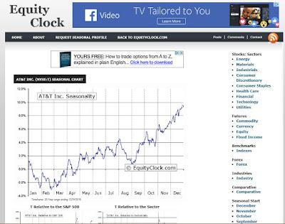 http://charts.equityclock.com/att-inc-nyset-seasonal-chart