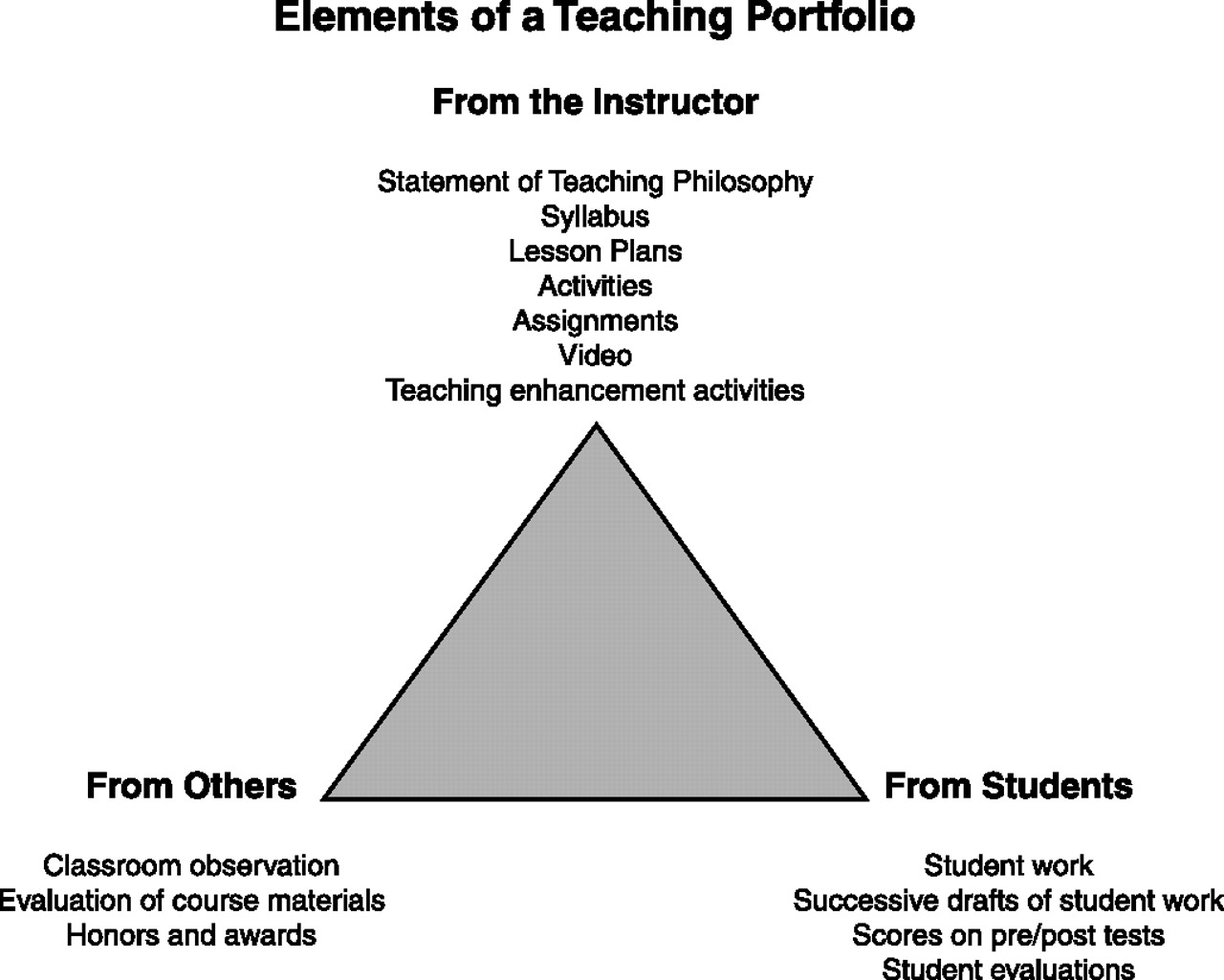 My Teach-Now Activities: M6U4A3: Teacher Evaluation
