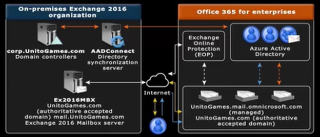 A Hybrid Deployment Provides The Seamless Look And Feel Of Single Exchange Organization Between An On Premises Online