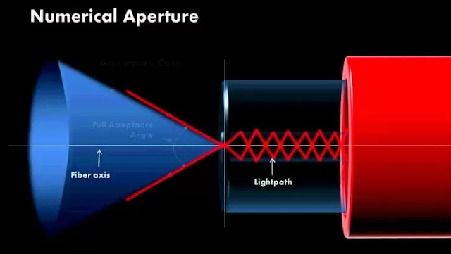 Nomor Bukaan (Apeture) - Nomor Bukaan (Apeture) - fiberoptikwire