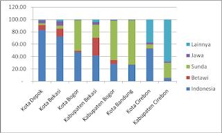 tabel penggunaan bahasa indonesia