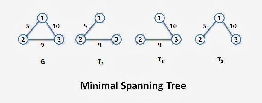 Minimal Spanning Tess