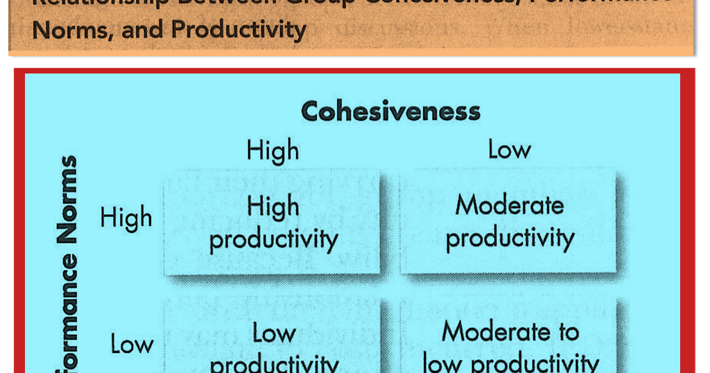 why is the relationship between motivation and productivity not straightforward
