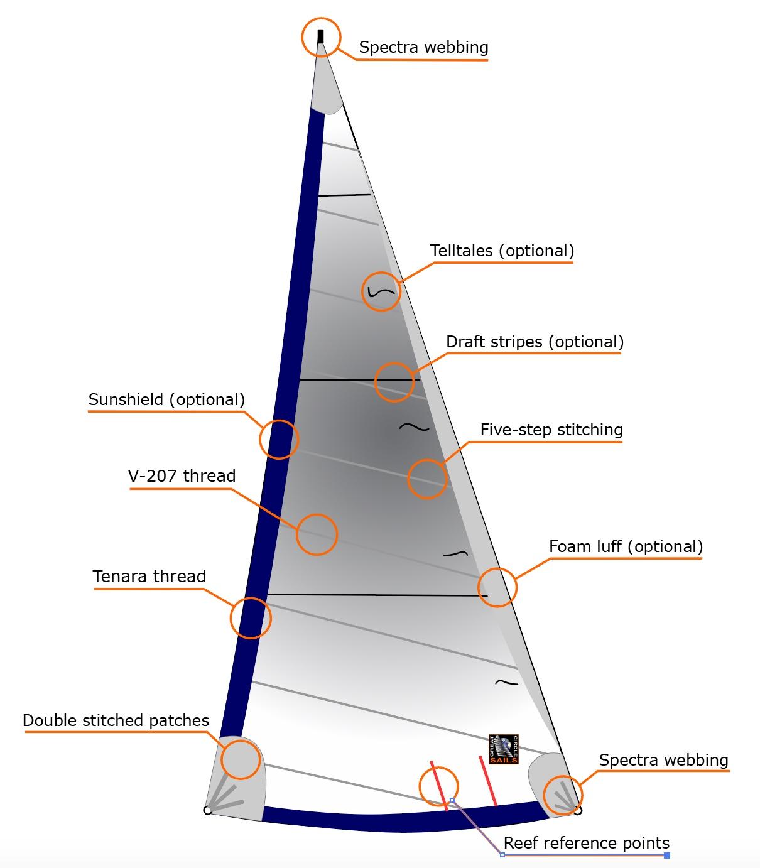 East Coast Sailing Routes