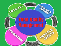 Pengertian Total Quality Management