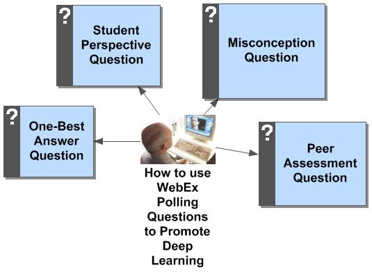 Learning and Leadership How to use WebEx Polling Questions to