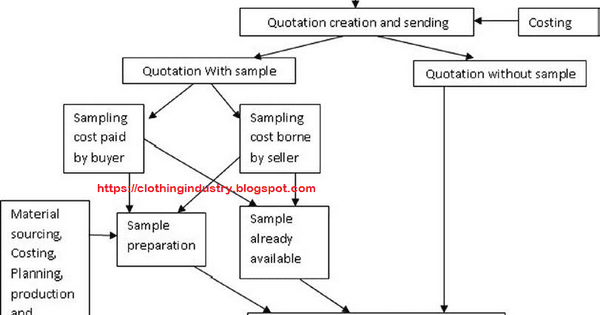 Process flow diagram of erp modules in textile and apparel process flow diagram of erp modules in textile and apparel industry clothing industry ccuart Image collections